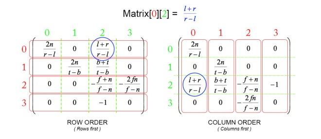 Matrix Order